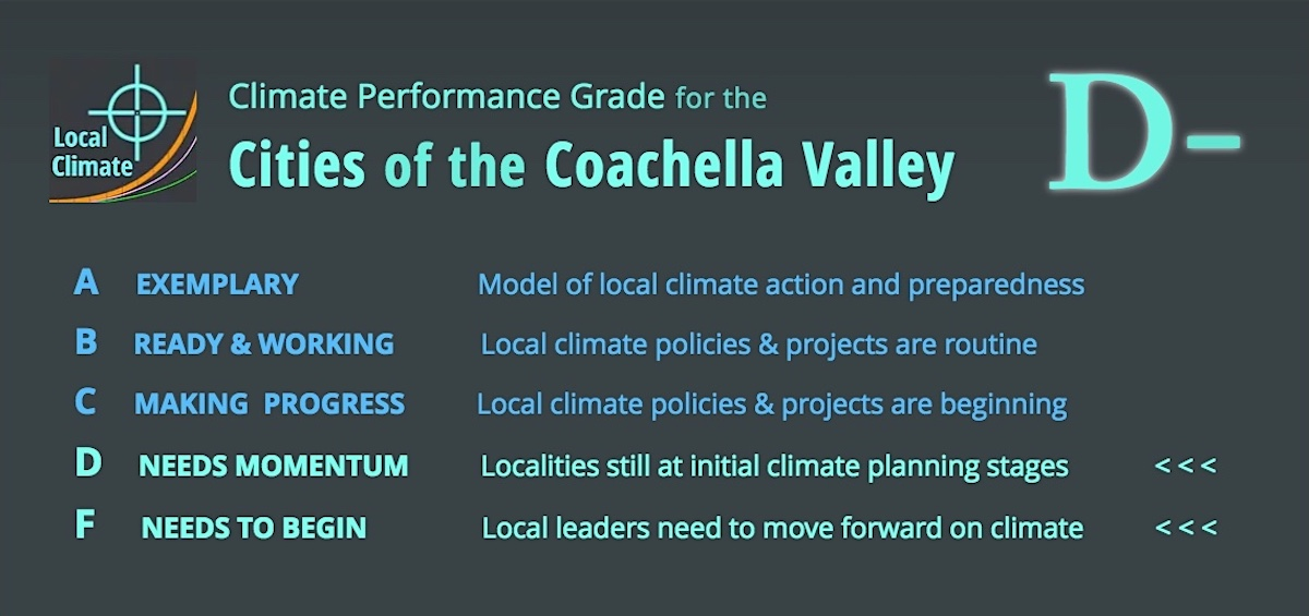A letter grade for localclimate.org's valuation of a city's performance on climate action with a short list of criteria. Graphic.