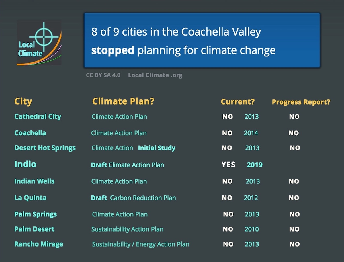 Eight of nine cities in the Coachella Valley stopped planning for climate change back in the earle 2010s. List of the nine cities of the Coachella Valley showing the name of each one's climate plan and its progress. Graphic.