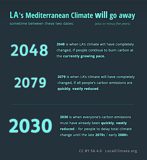This shows the date when LA's current climate type will change over to a completely new climate. Graphic.