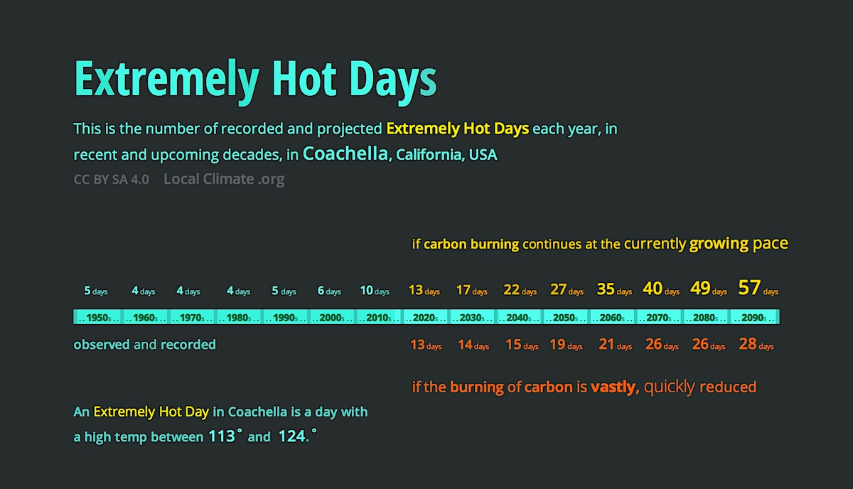 This shows Coachella Valley's high temperatures steadily rising as the decades go by. Graphic.