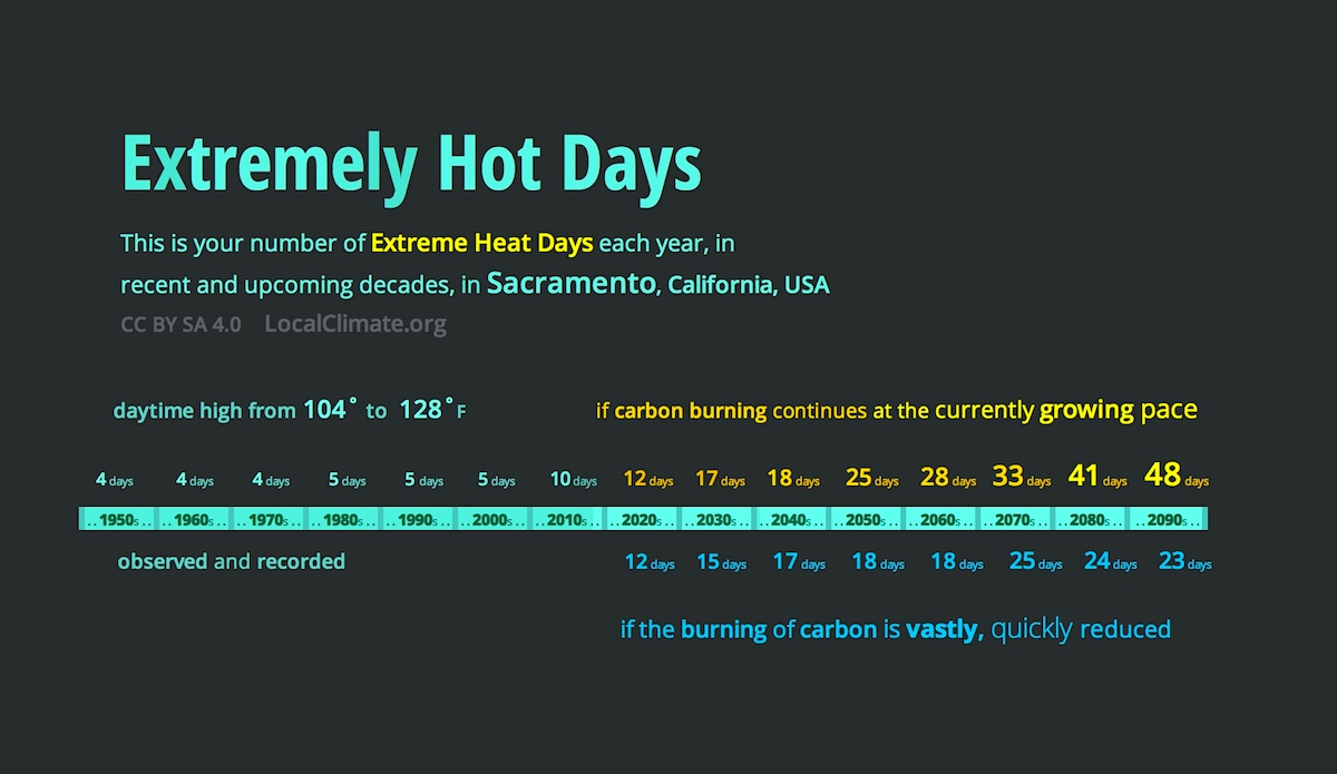 This shows Sacramento's high temperatures steadily rising as the decades go by. Graphic.