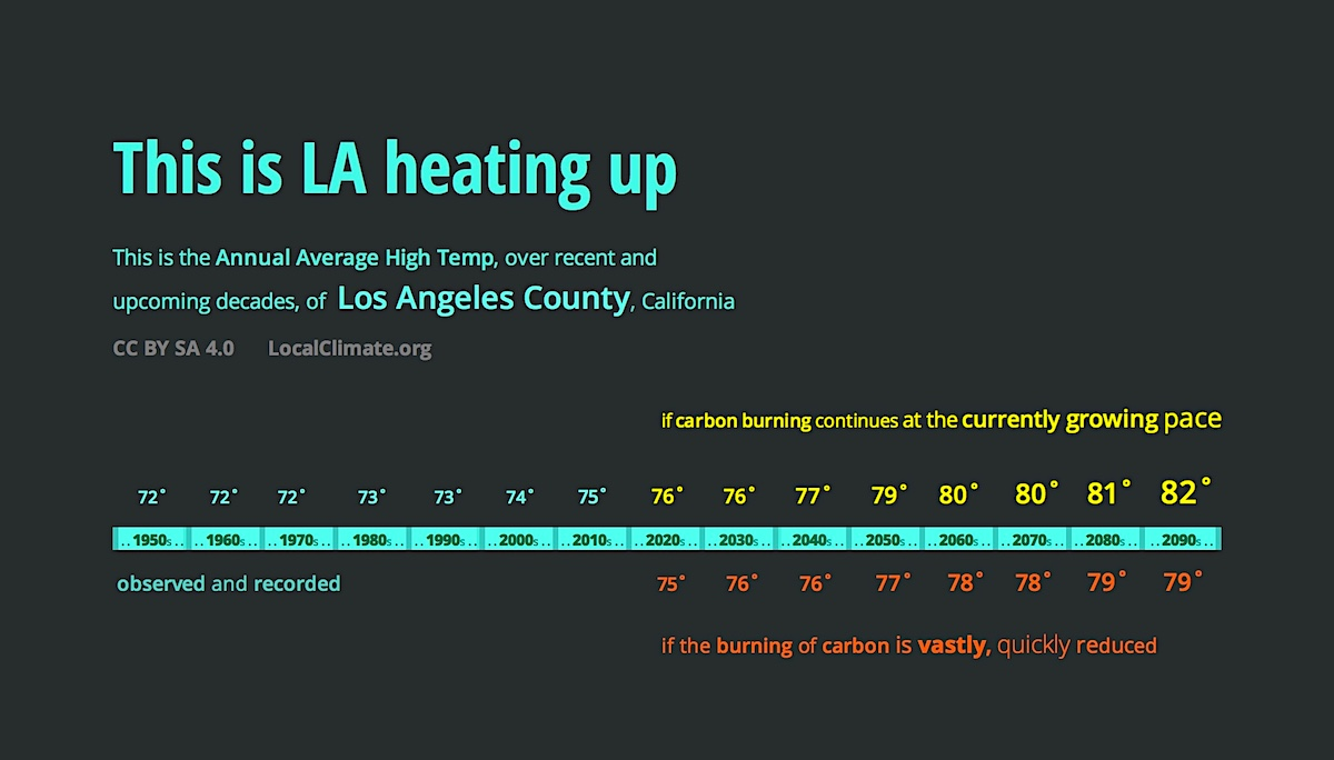 This shows LA's high temperatures steadily rising as the decades go by. Graphic.