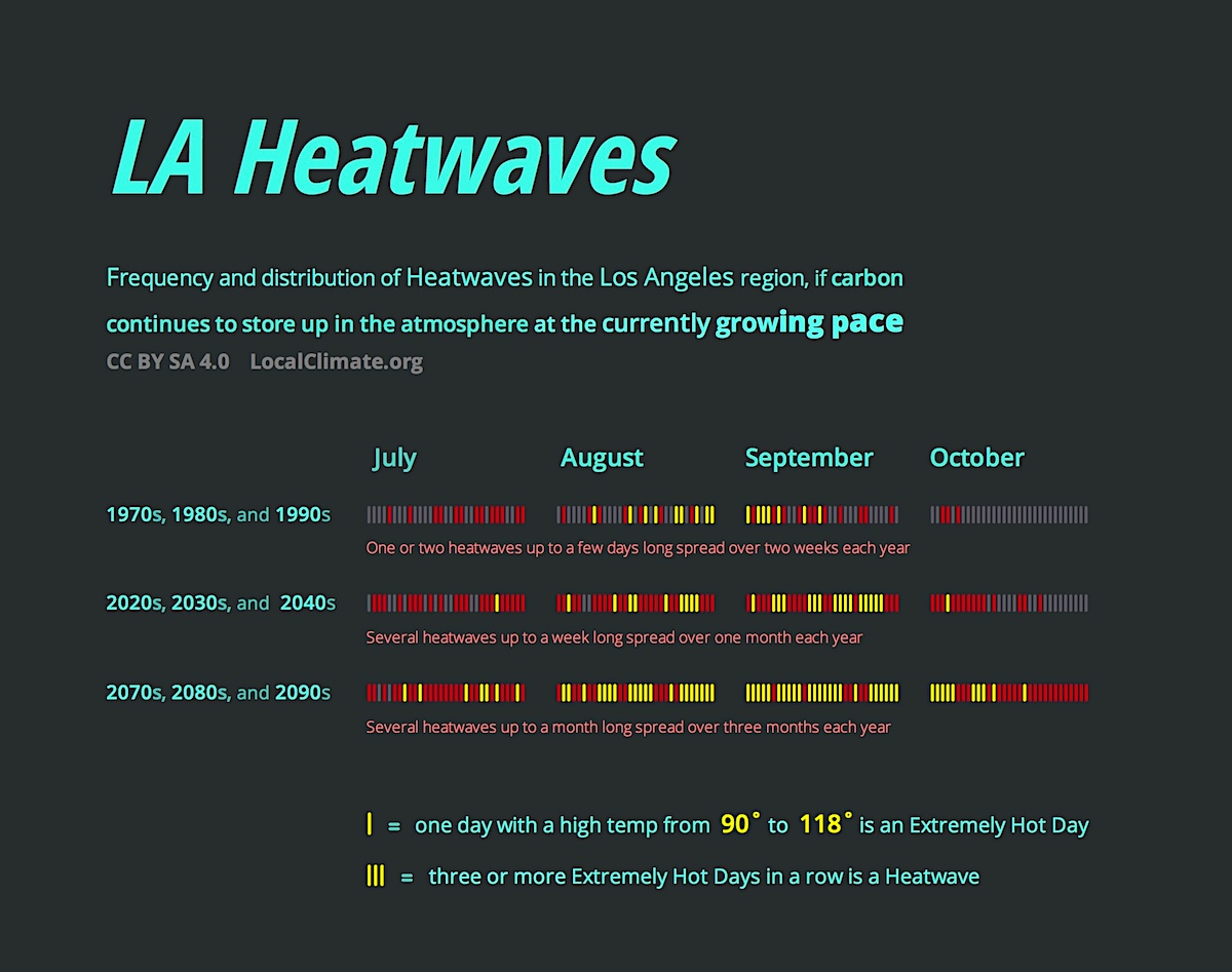 This shows the growing number of heatwaves in Los Angeles as the decades go by. Graphic.