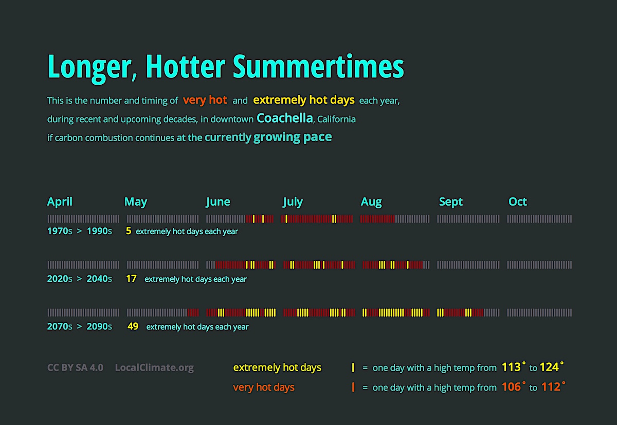 This shows how Coachella Valley's summertime is getting much longer and much hotter as the decades go by. Extremely hot days are coming earlier in the spring and later in the fall. Graphic.