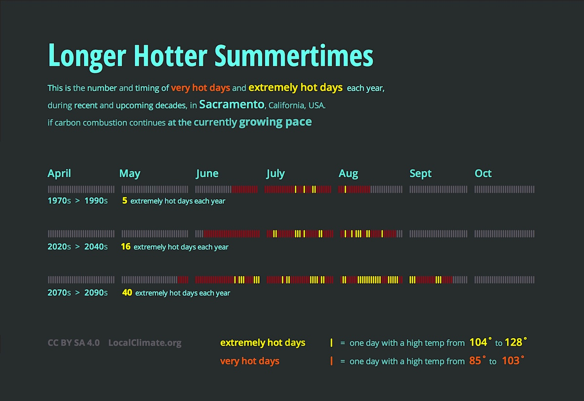 This shows how Sacramento's summertime is getting much longer and much hotter as the decades go by. Extremely hot days are coming earlier in the spring and later in the fall. Graphic.