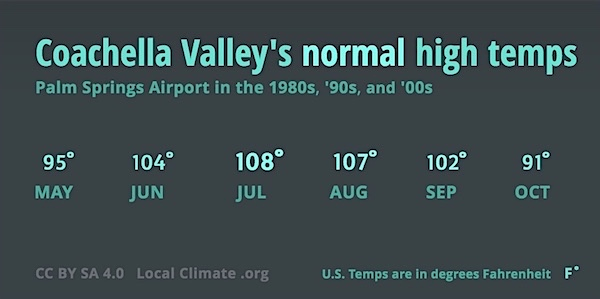 This shows Coachella's normal summertime high temperatures, which used to range between 91 and 108 degrees. Graphic.