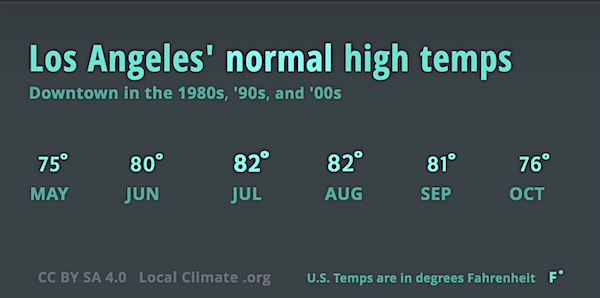 This shows LA's normal summertime high temperatures, which used to range between 75 and 82 degrees. Graphic.
