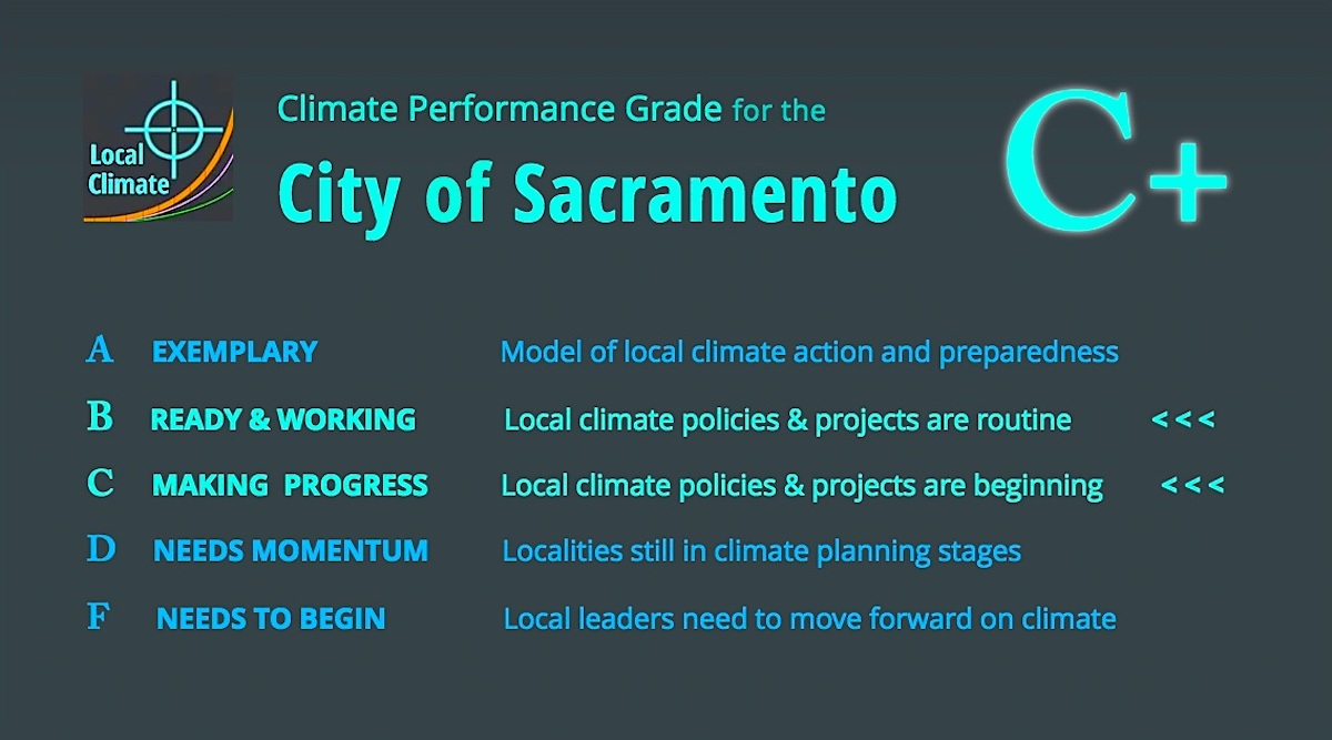 A letter grade for evaluating the  City's climate performance with a short list of criteria. Graphic.