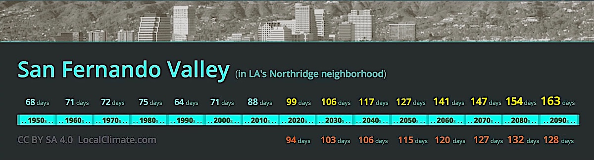 This shows how LA's San Fernando Valley will have many more hot days because it is farther away from the ocean. Graphic.