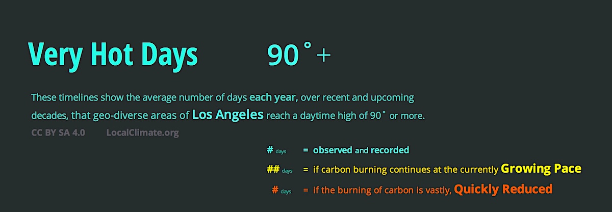 This set of graphics shows how your location in LA can make a difference in how intensely the local climate is changing. Graphic/
